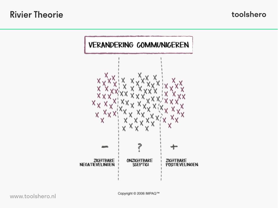 Rivier theorie - toolshero