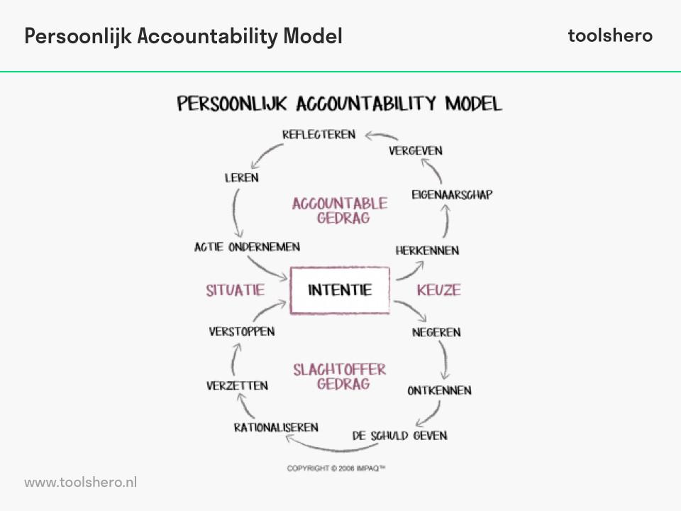 Persoonlijk Accountability Model - toolshero