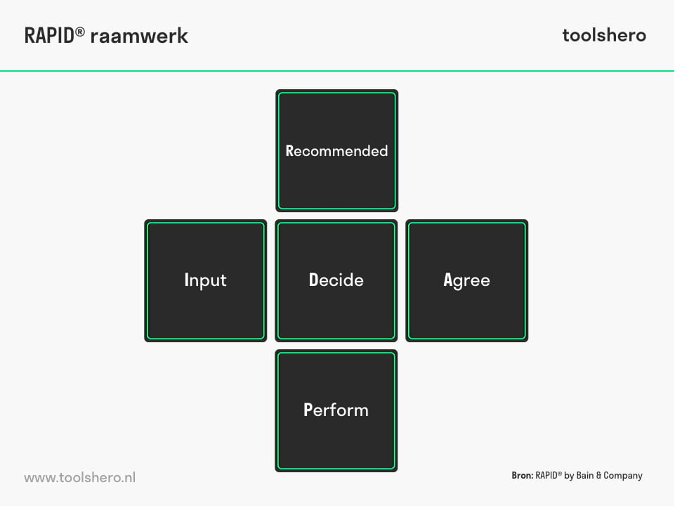 RAPID raamwerk model - toolshero