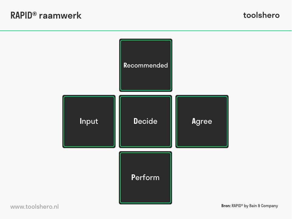RAPID raamwerk model - toolshero