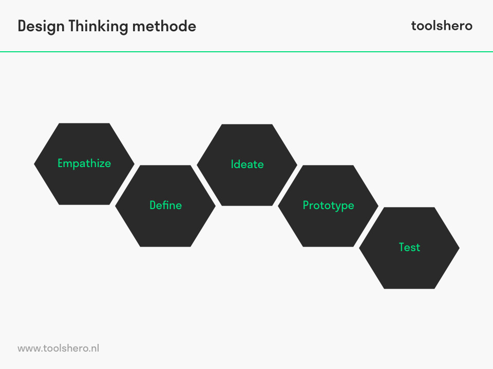 Design thinking methode: 5 stappen - ToolsHero