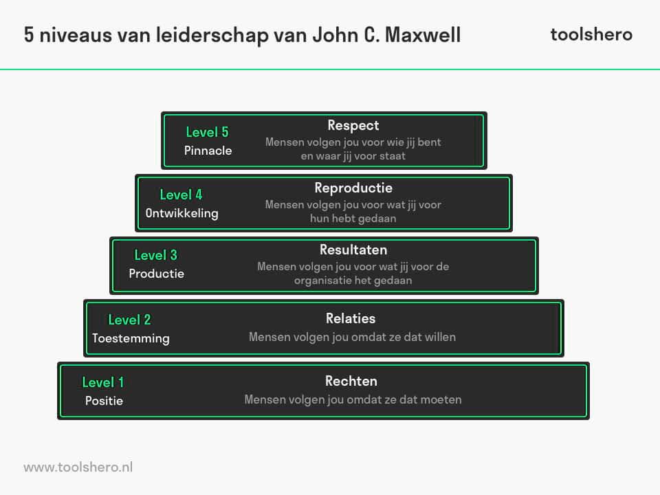 Maxwell 5 niveaus van leiderschap model - ToolsHero