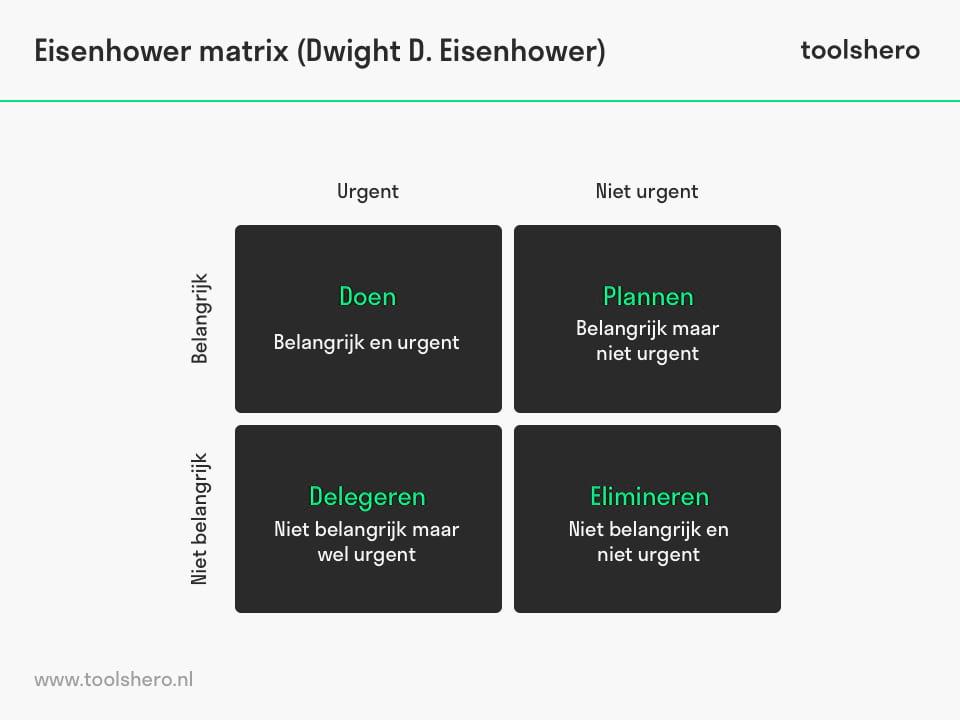 Eisenhower matrix model - toolshero