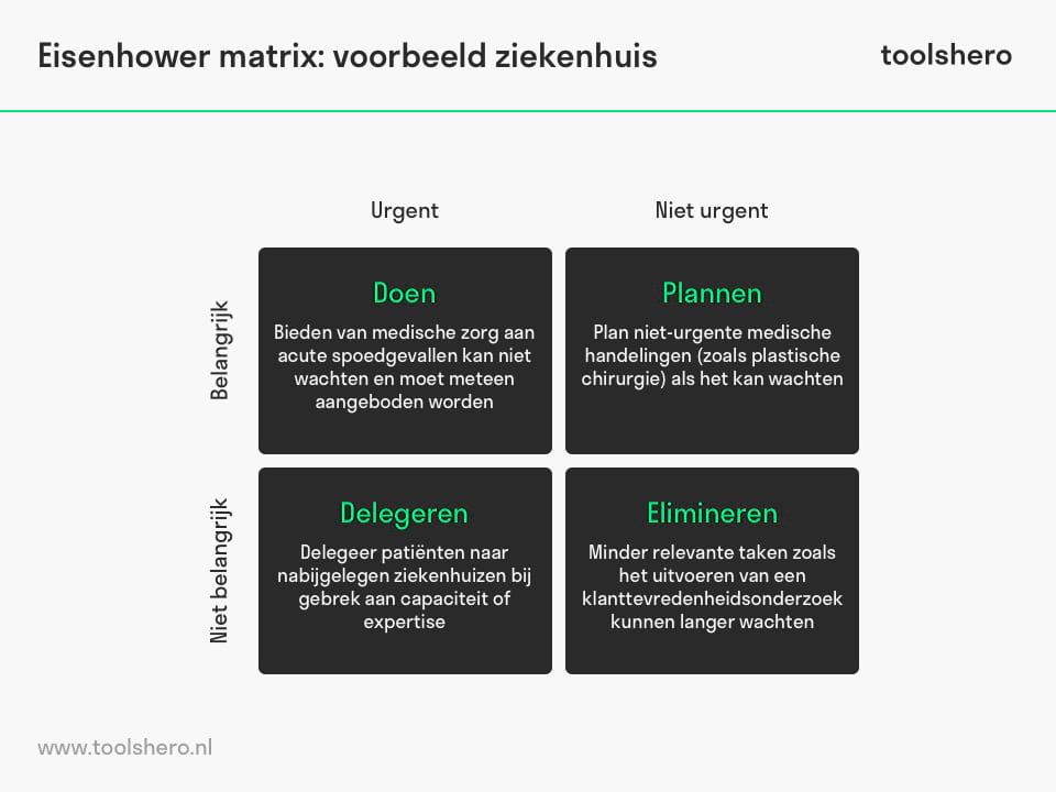Eisenhower matrix model voorbeeld - toolshero