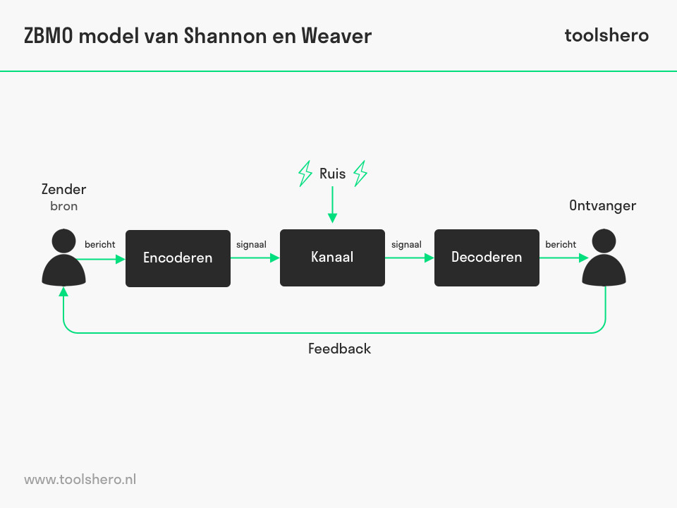 ZBMO model, een communicatiemodel - ToolsHero
