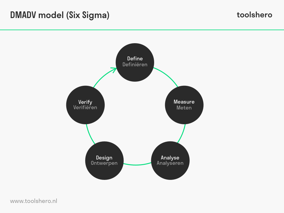 DMADV model / Six Sigma - toolshero
