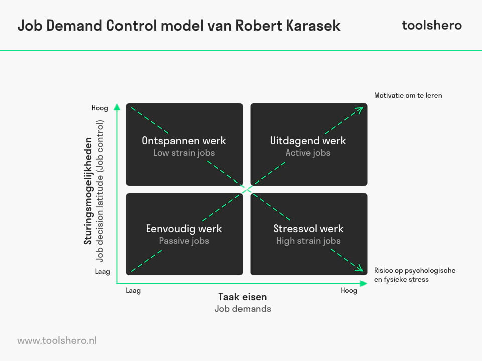 Job Demand Control model - ToolsHero
