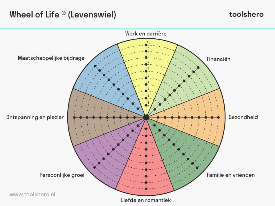 Wheel of Life - toolshero