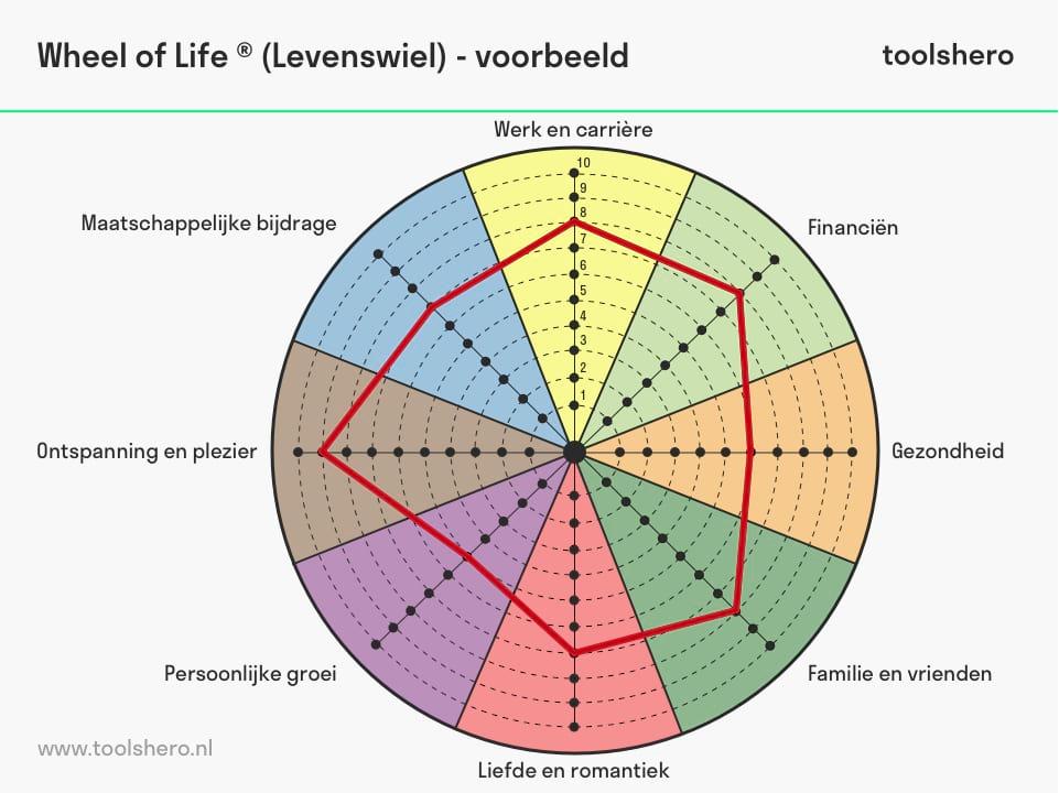 Wheel of Life model voorbeeld - toolshero