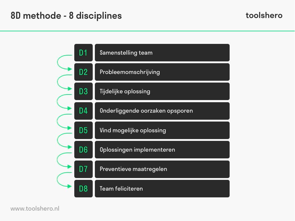 8D methode disciplines - toolshero