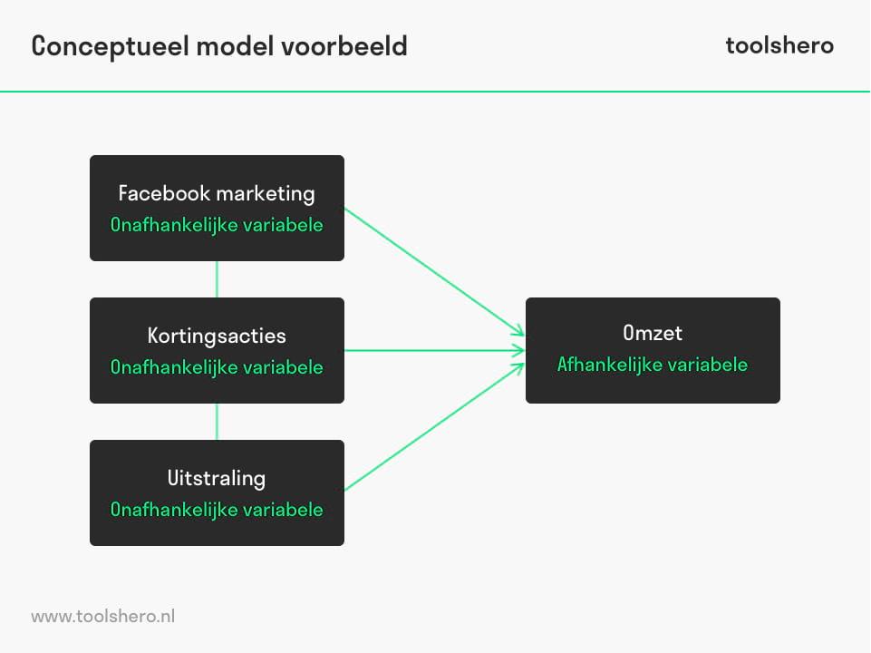 Conceptueel model voorbeeld - toolshero
