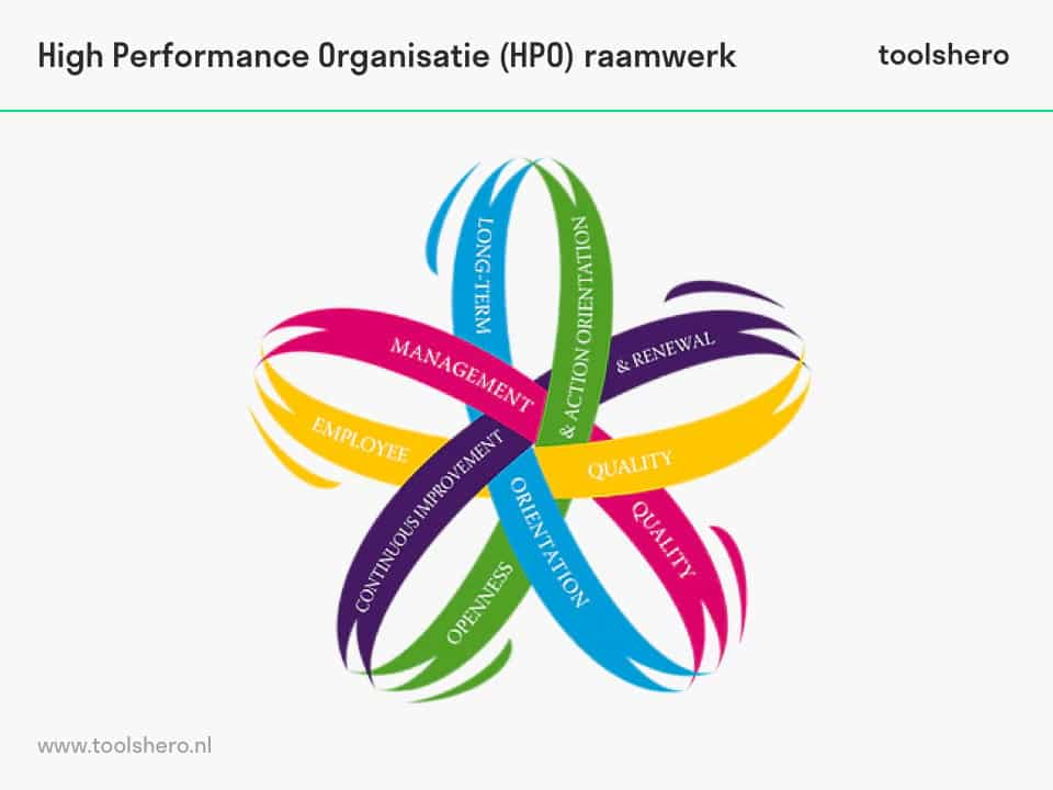 high performance organisatie (hpo) - toolshero