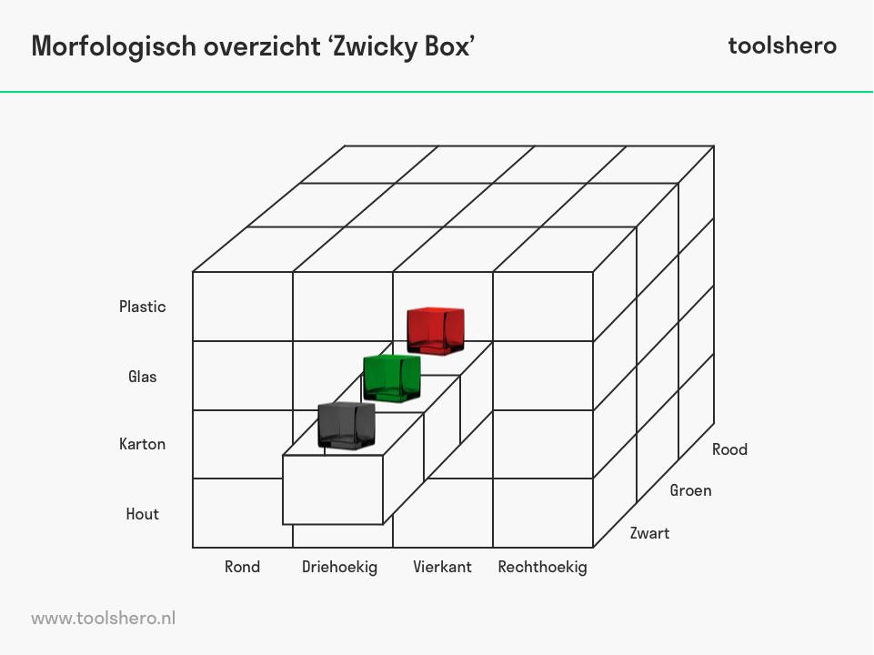 Morfologisch overzicht matrix - toolshero
