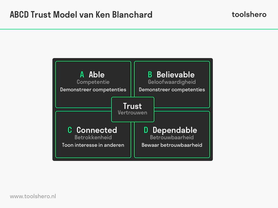ABCD Trust model van Ken Blanchard - toolshero