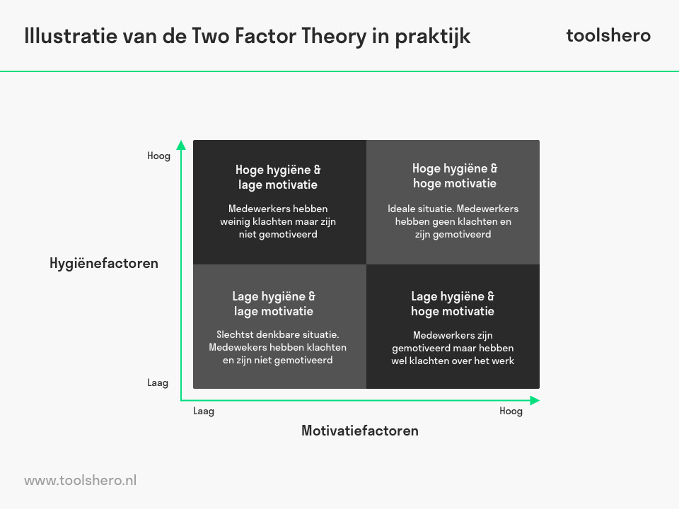 Illustratie van de Two Factor Theory in praktijk - toolshero