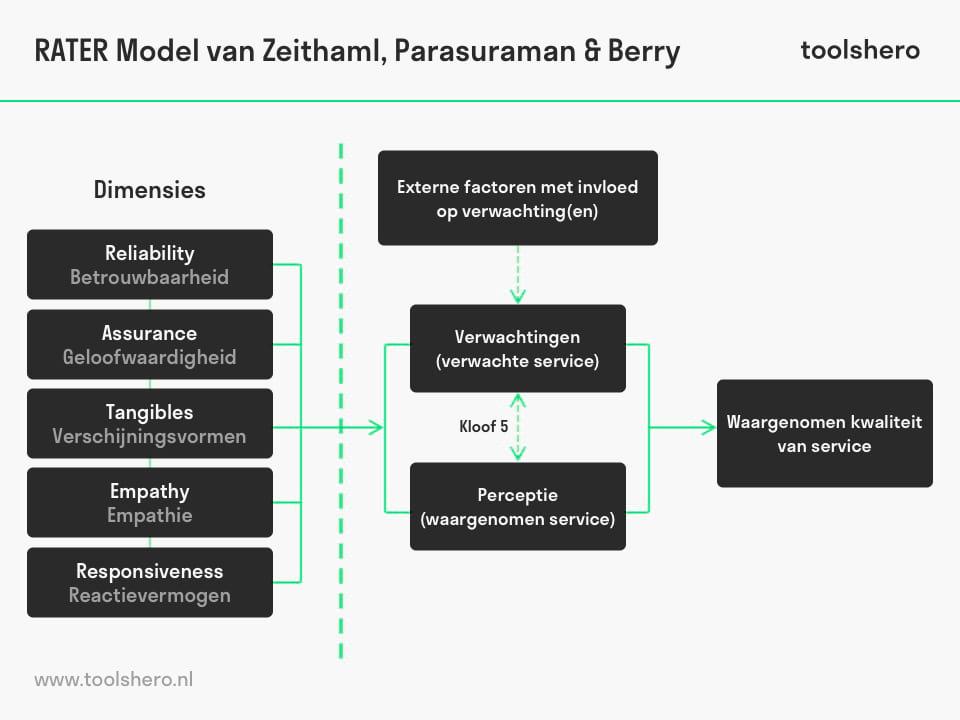 Ratter model vs. SERVQUAL - toolshero