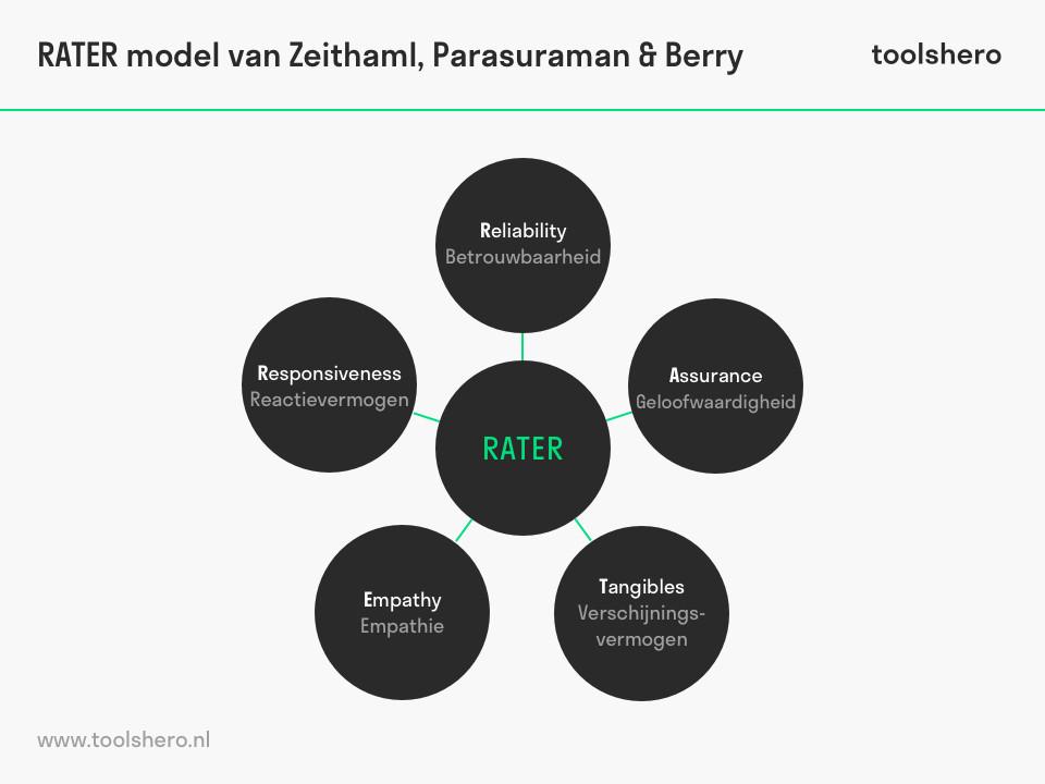 RATER model (Zethaml et al.) - toolshero