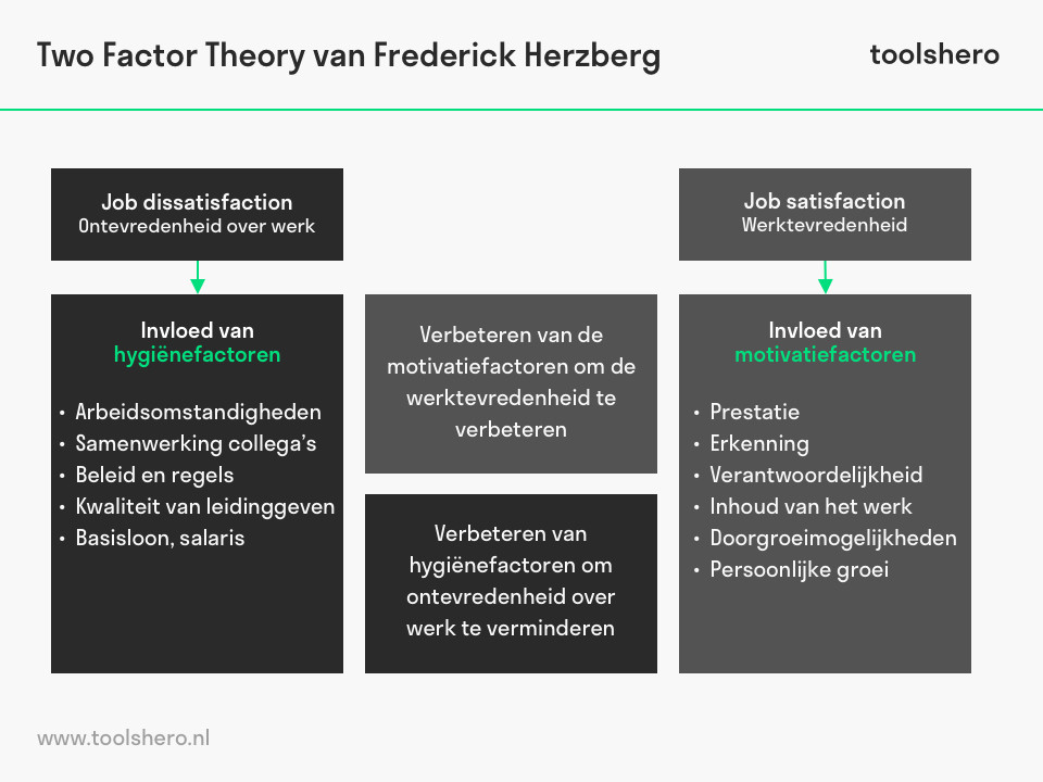 Two factor Theory van Frederick Herzberg - ToolsHero