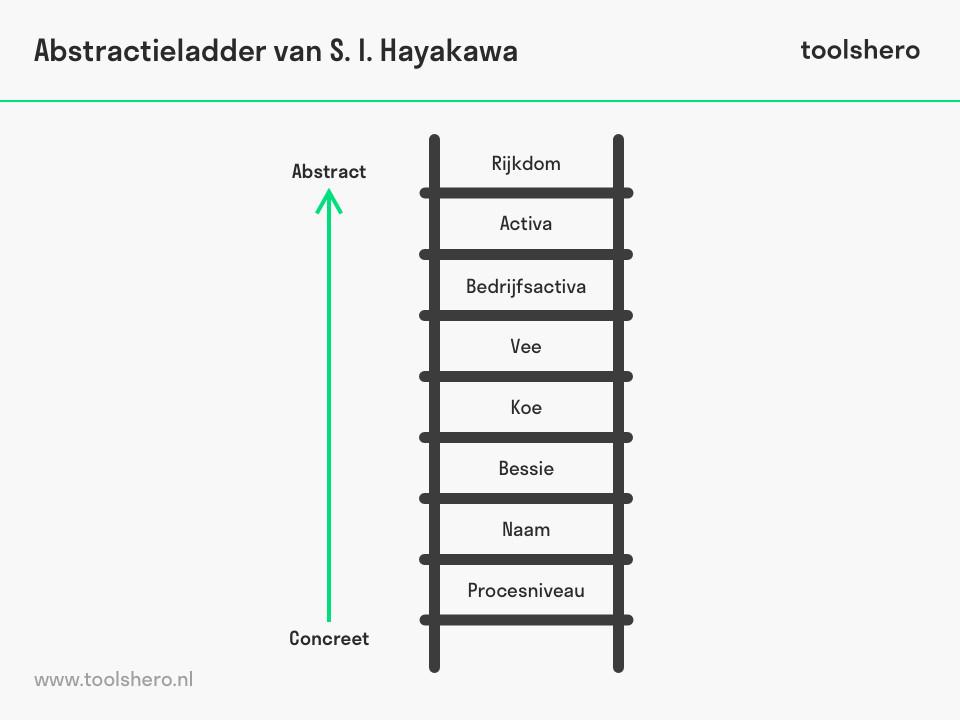 Abstractieladder model - toolshero