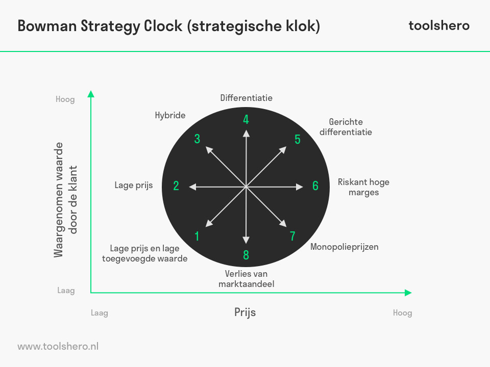 Bowman Strategic Clock - toolshero
