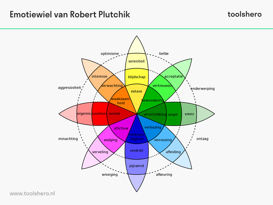 Emotiewiel model van Robert Plutchik - toolshero