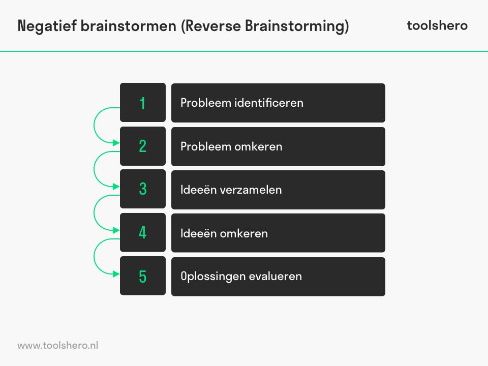 Negatief brainstormen stappen - toolshero
