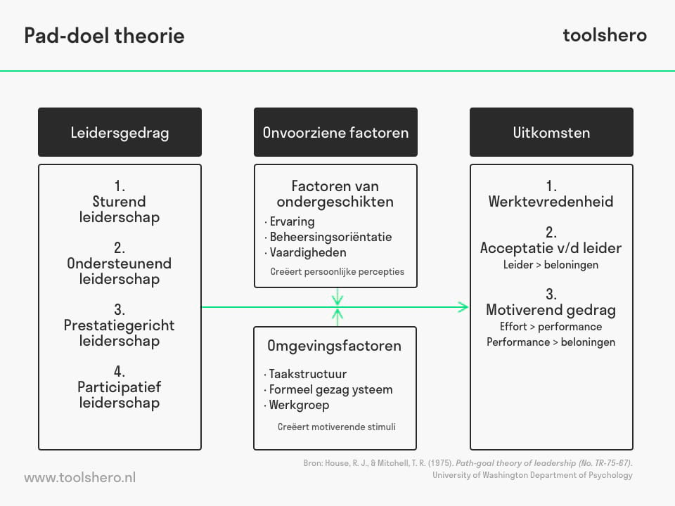 Pad doel theorie - toolshero