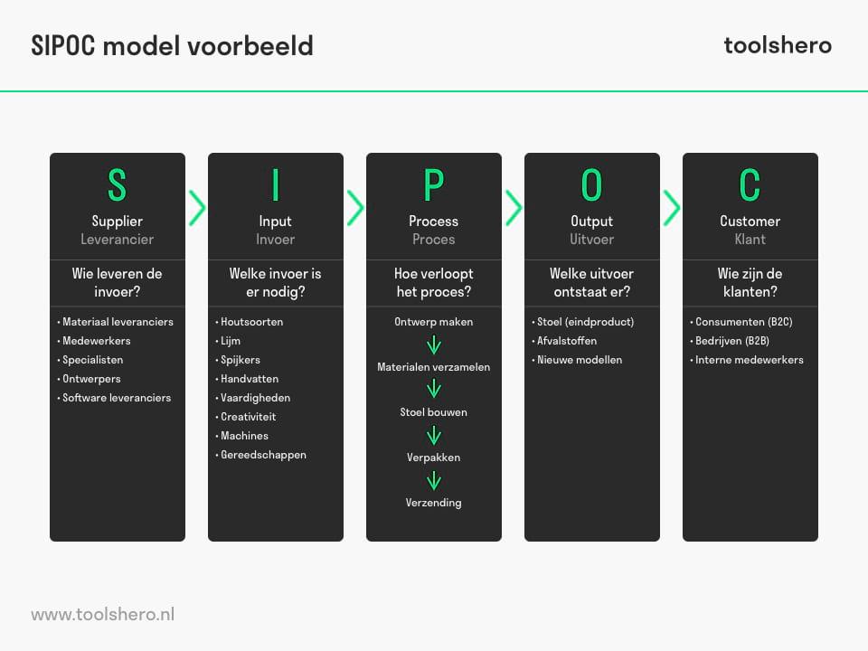 SIPOC model voorbeeld - toolshero