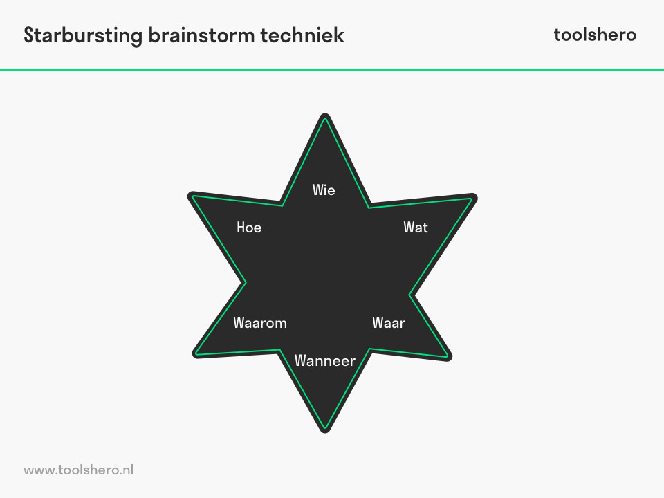 Starbursting brainstorm techniek - toolshero