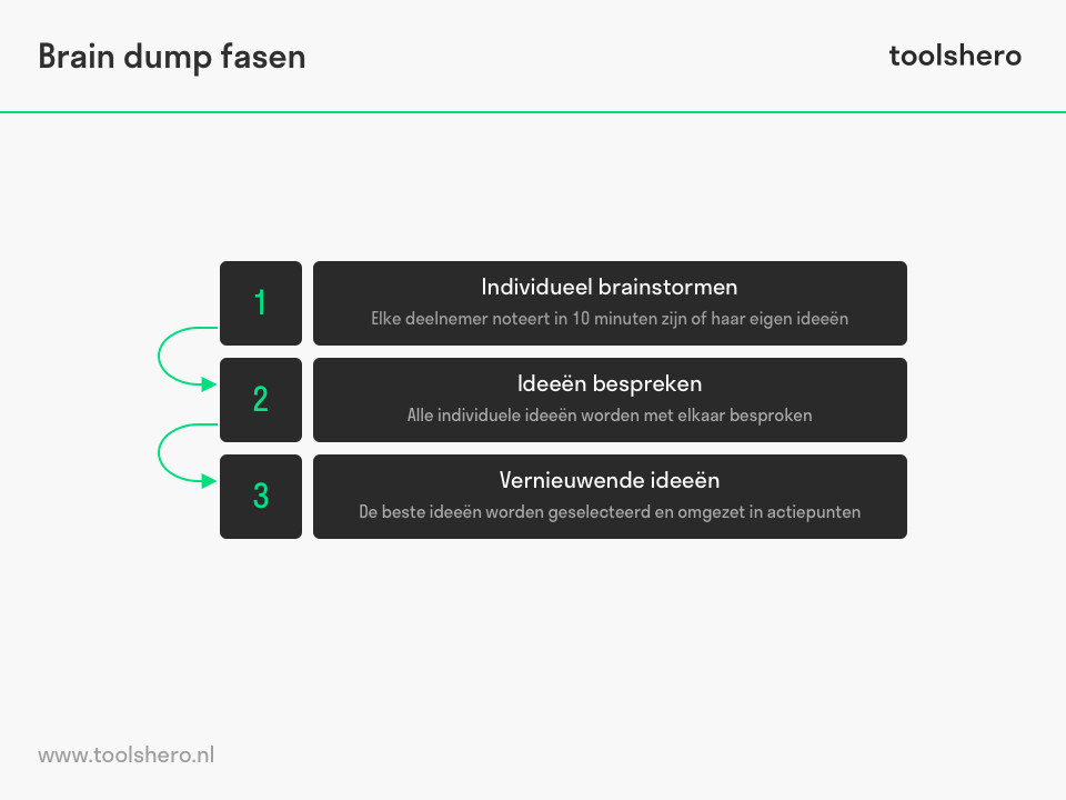 Brain dump fasen model - toolshero