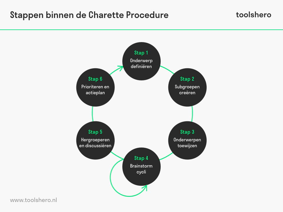 Charette procedure stappen - toolshero