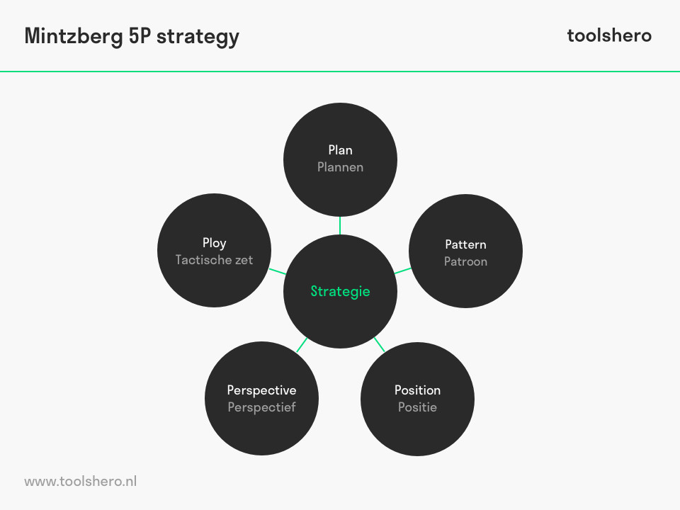 Mintzberg 5P strategie model - toolshero
