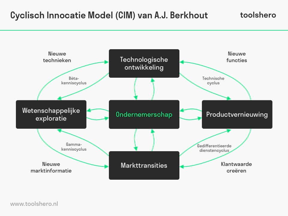 Berkhout Cyclisch Innovatie Model - toolshero