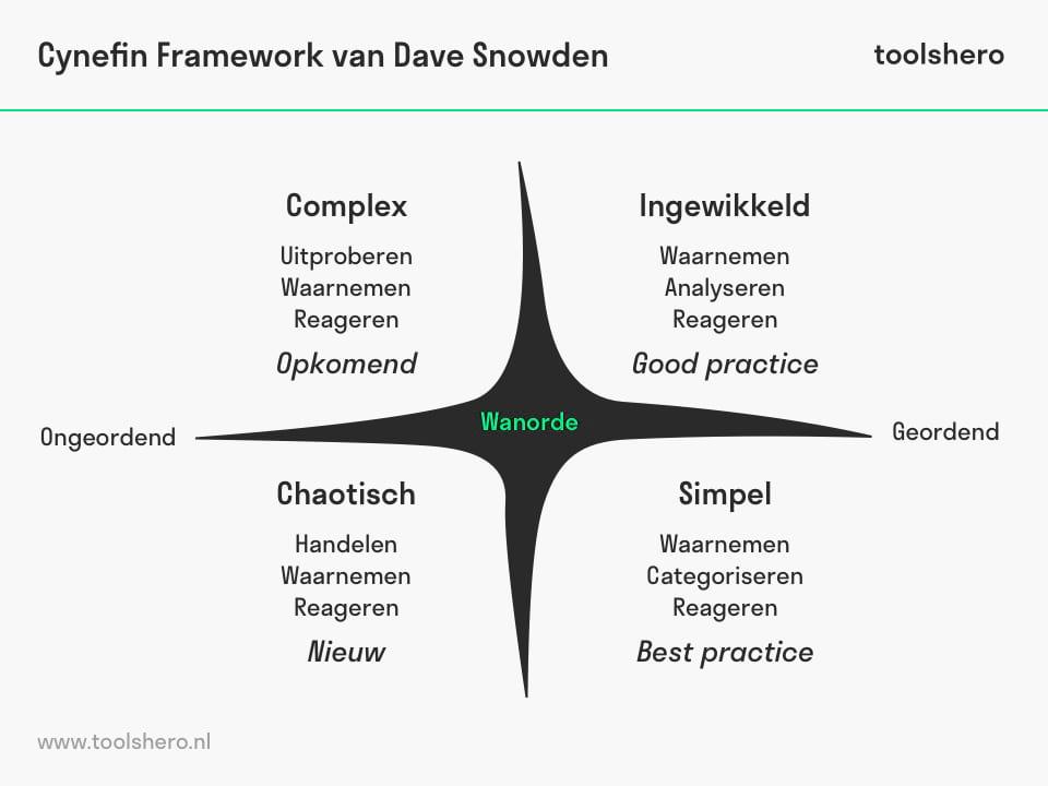 Cynefin framework snowden - toolshero