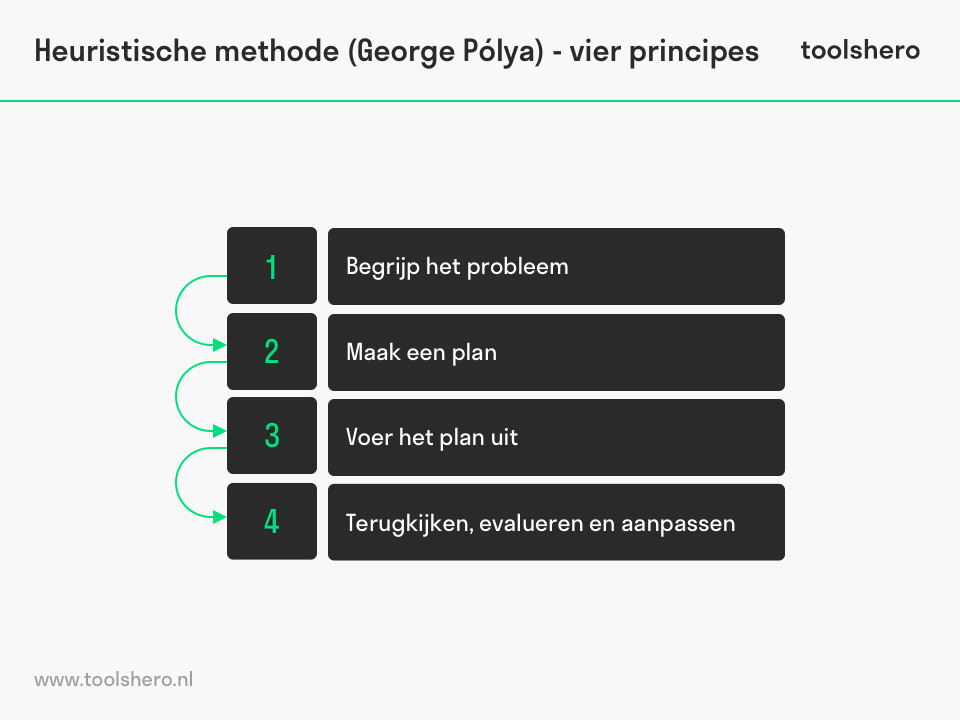 heuristische methode polya principes - toolshero