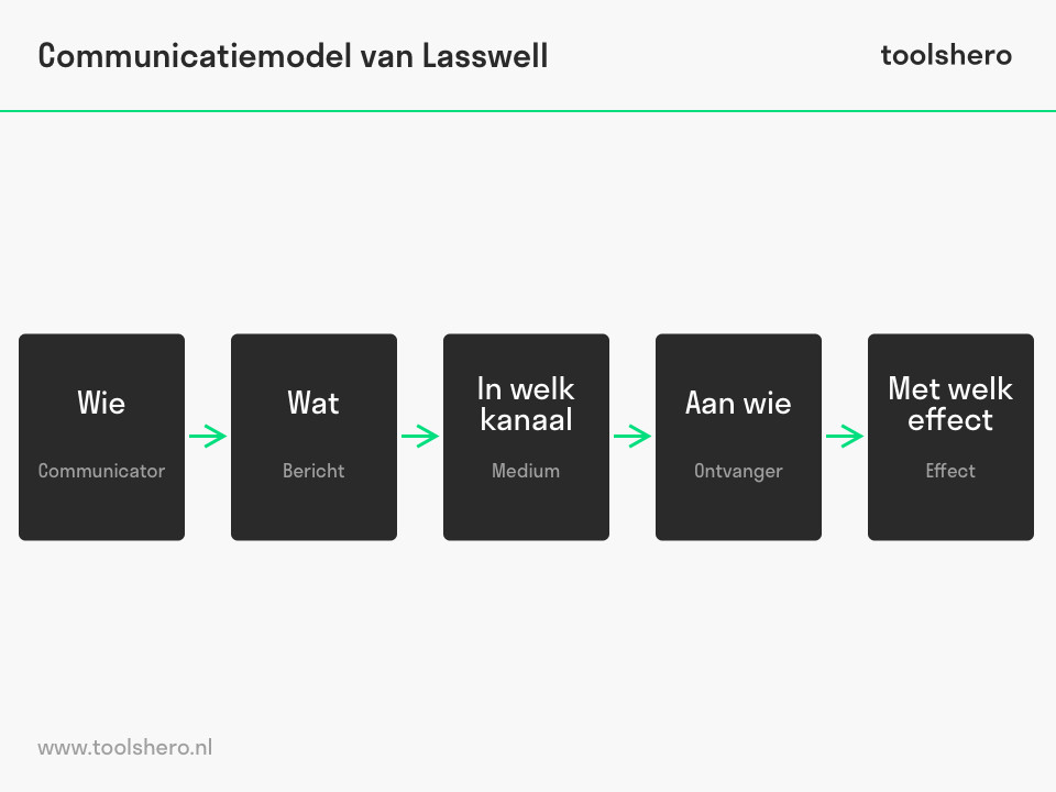 Communicatiemodel van Lasswell - toolshero
