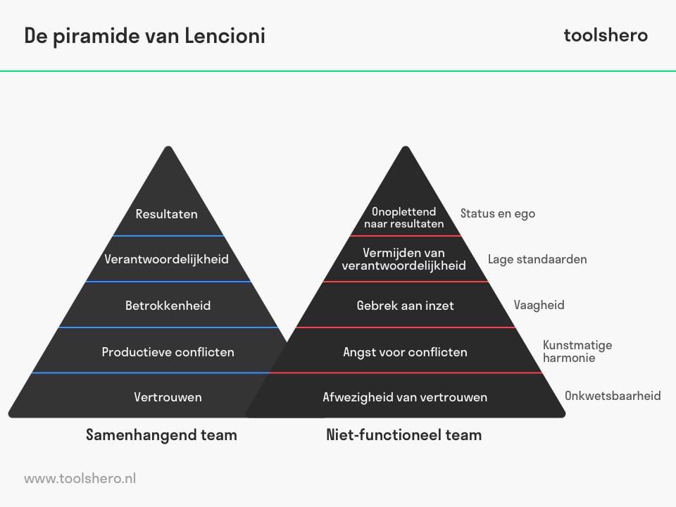 Piramide van Lecioni - toolshero