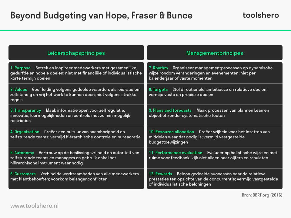 Beyond Budgeting model - toolshero