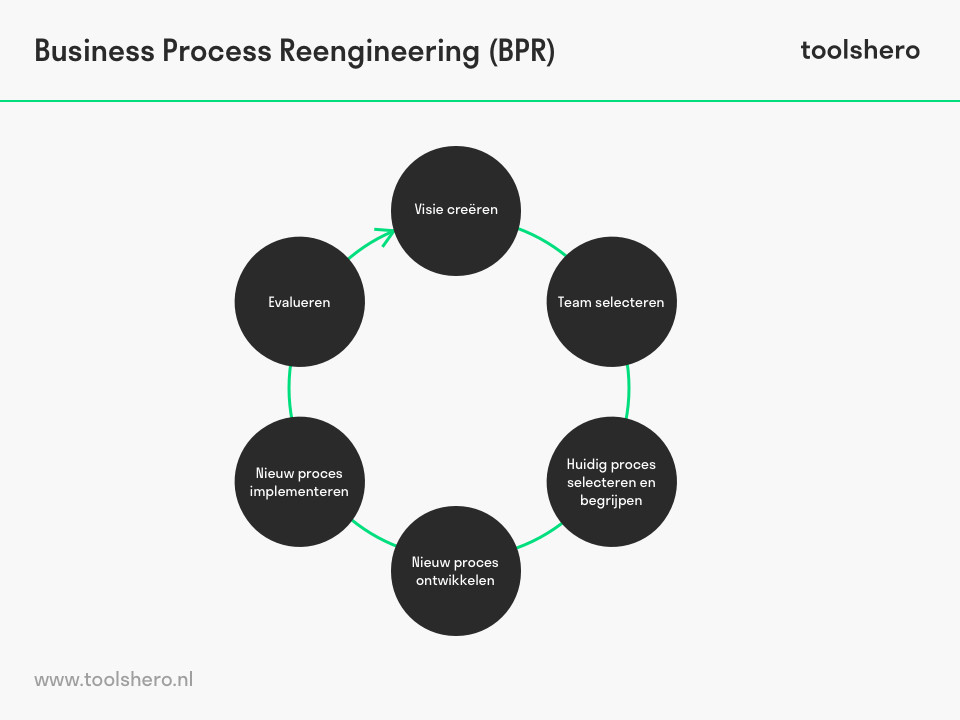 business process reengineering model - toolshero