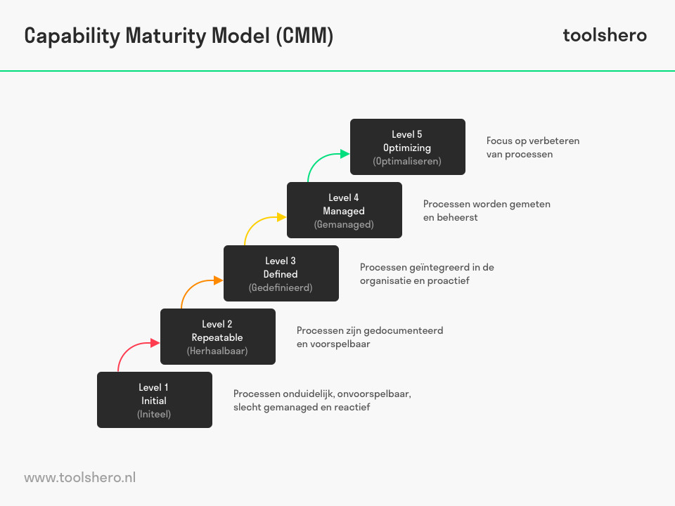 Capability Maturity model (CMM) - Toolshero
