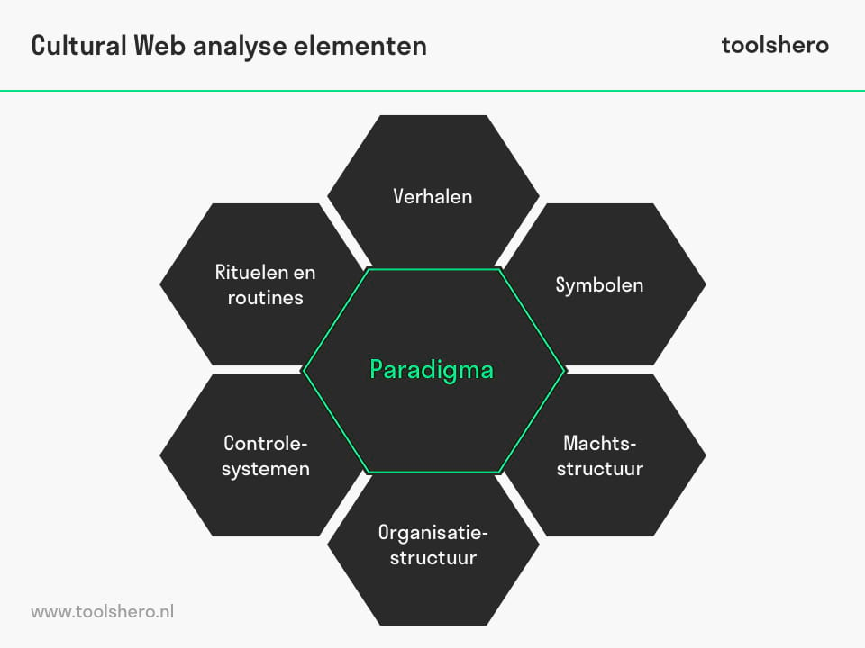 Cultural Web analyse model - toolshero