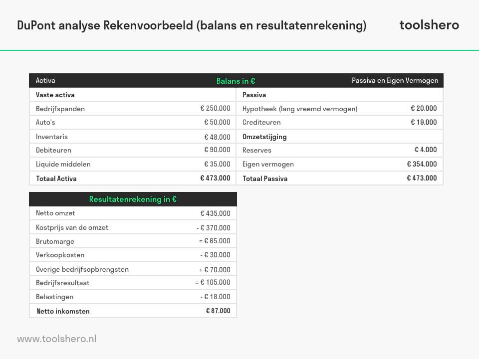 DuPont analyse rekenvoorbeeld - toolshero