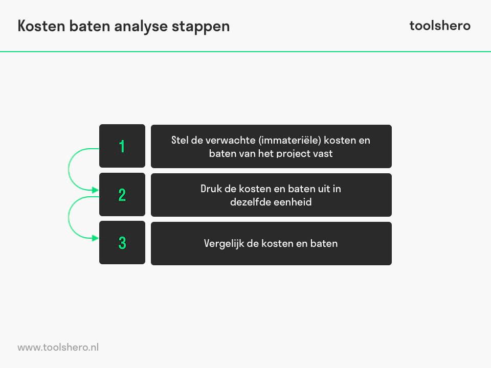 Kosten baten analyse stappen - ToolsHero