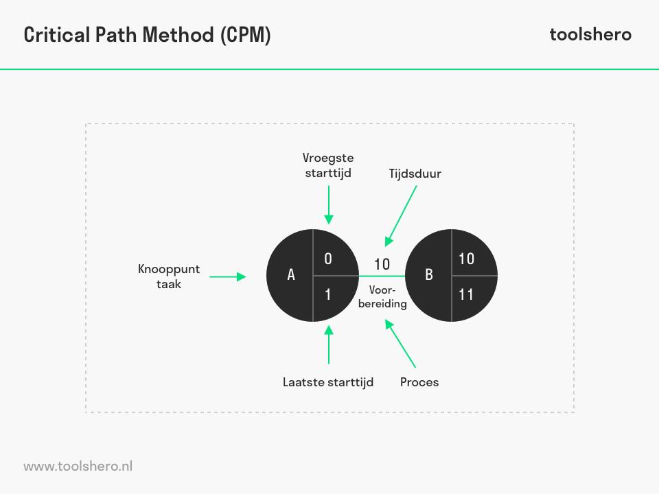 Critical Pad Method uitleg - ToolsHero