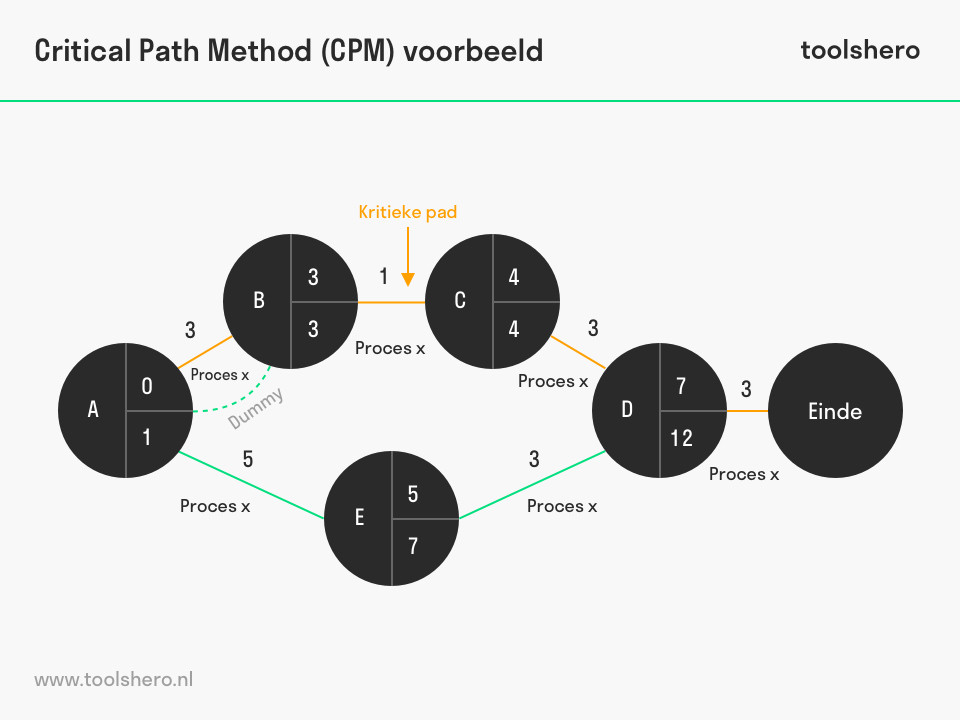 Critical Path Method voorbeeld - ToolsHero