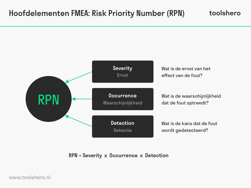 FMEA analyse elementen - ToolsHero