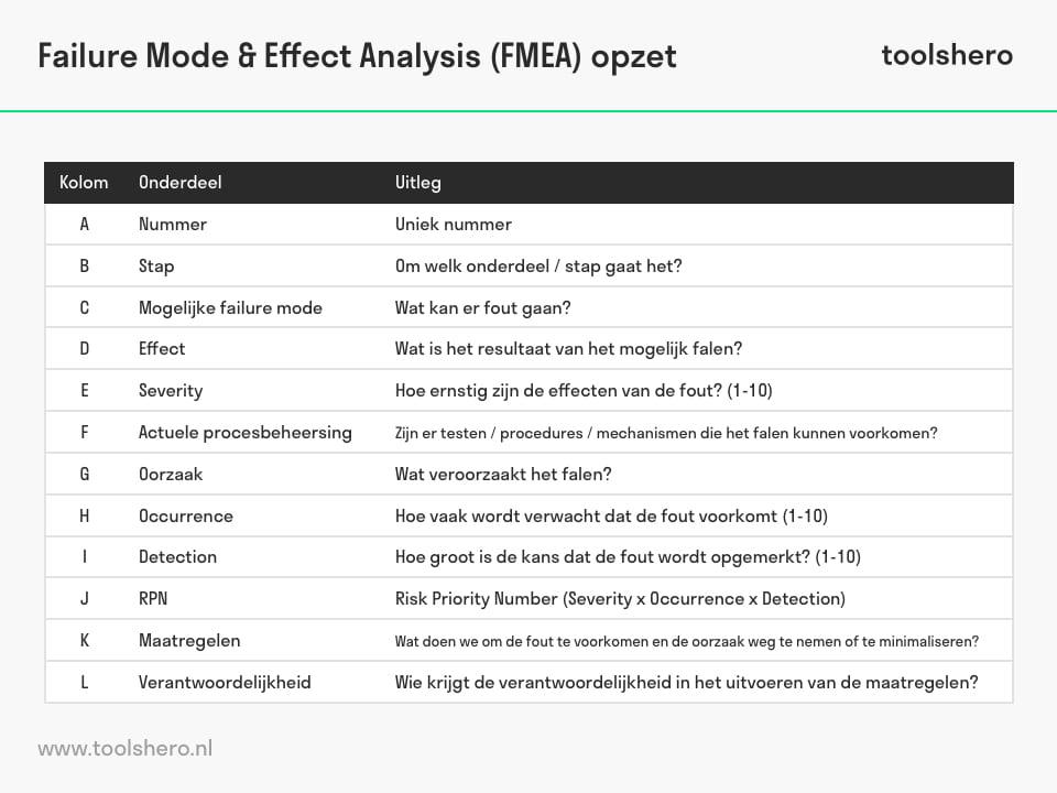 FMEA analyse opzet - ToolsHero