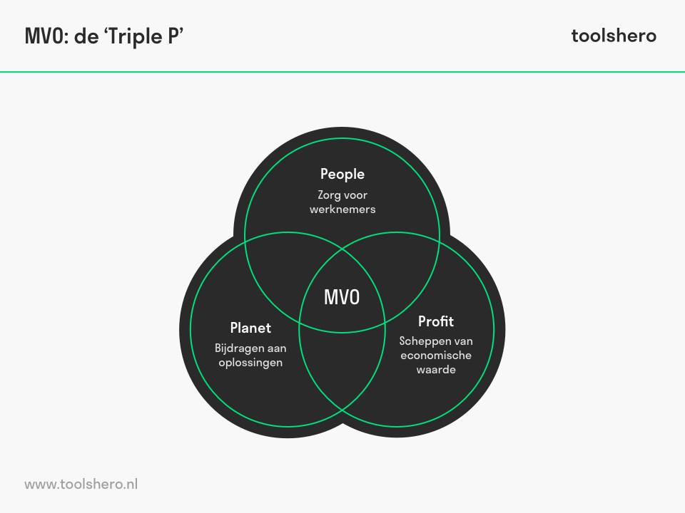 MVO Triple P - ToolsHero