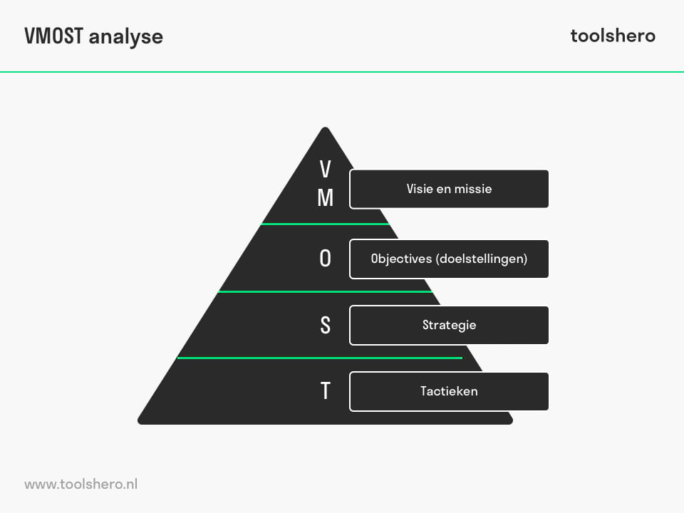 Toolsheronl Management En Methoden Toolsbox Voor Professionals