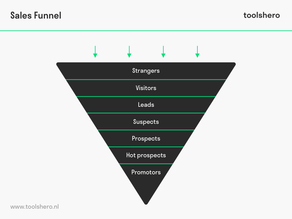 Marketing Sales funnel - ToolsHero